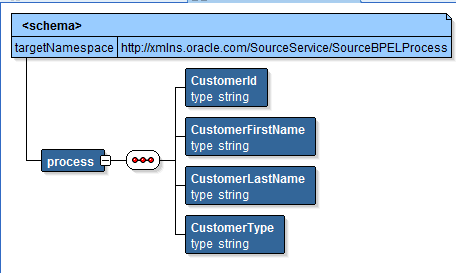 XSLT in OSB Source Structure
