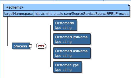 XSLT in OSB Source Structure