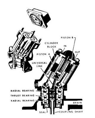 Esquema de una bomba hidráulica de pistones en ángulo