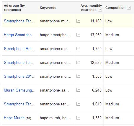 contoh keyword planner dalam riset kata kunci