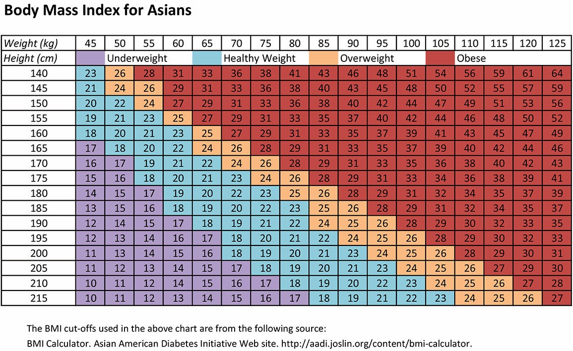 Pea melon i just found out im overweight for an asian the joslin diabetes center has an asian american diabetes initiative that came out with a new chart its a shocking new chart just shocking geenschuldenfo Image collections