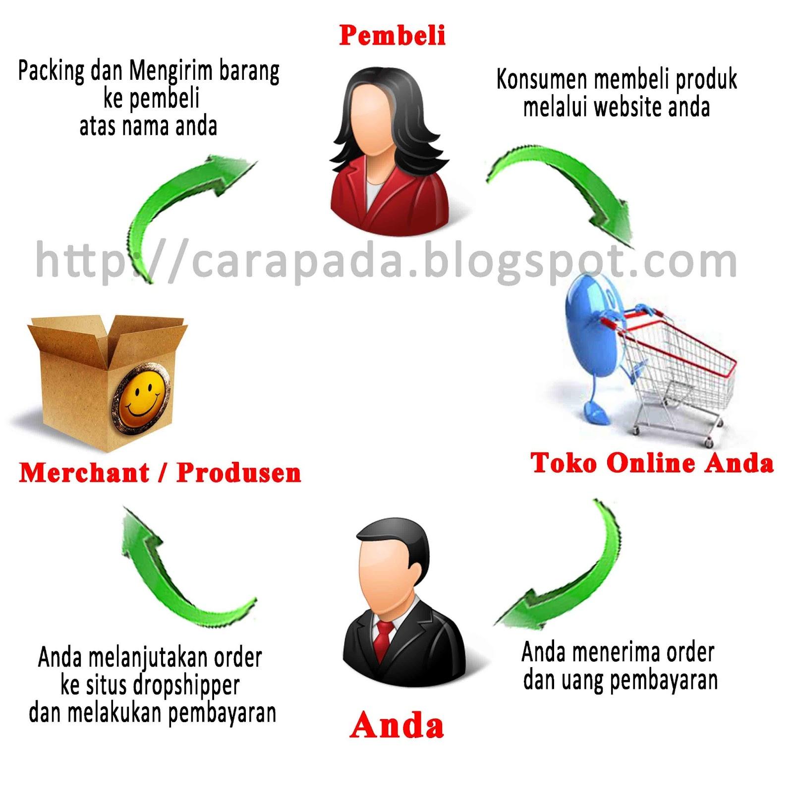 Bisnis Online Yang Gratis Dan Menguntungkan