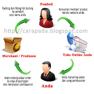 drop shipping gratis baju indonesia