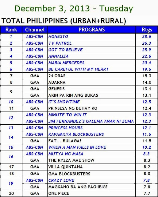 December 2013 Philippines TV Ratings