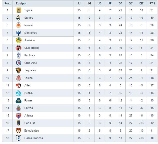 Liga MX Tabla De Posiciones Clausura 2018 [Tabla General]