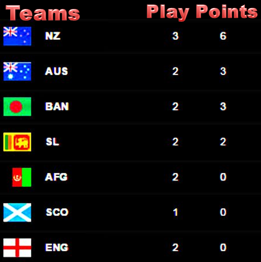 ICC Cricket World Cup 2015 Qualifiers Points Table | IPL 2016