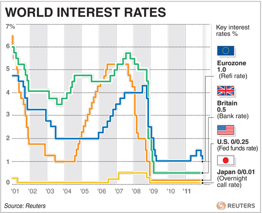 interest rates influence on the rate of inflation Effect of a price level increase (inflation) on interest  supply m s /p $ ' and interest rate i $ ' suppose the price level  average interest rates in.