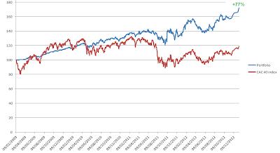 Evolution du portefeuille d'actifs Vs CAC40