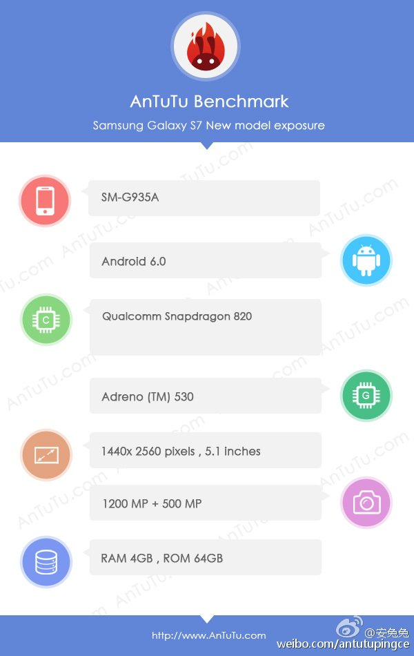 Samsung Galaxy S7 Specs Leaked on AnTuTu showing 5.1-inch 1440p Screen, 12 MP Camera, Snapdragon 820 SoC
