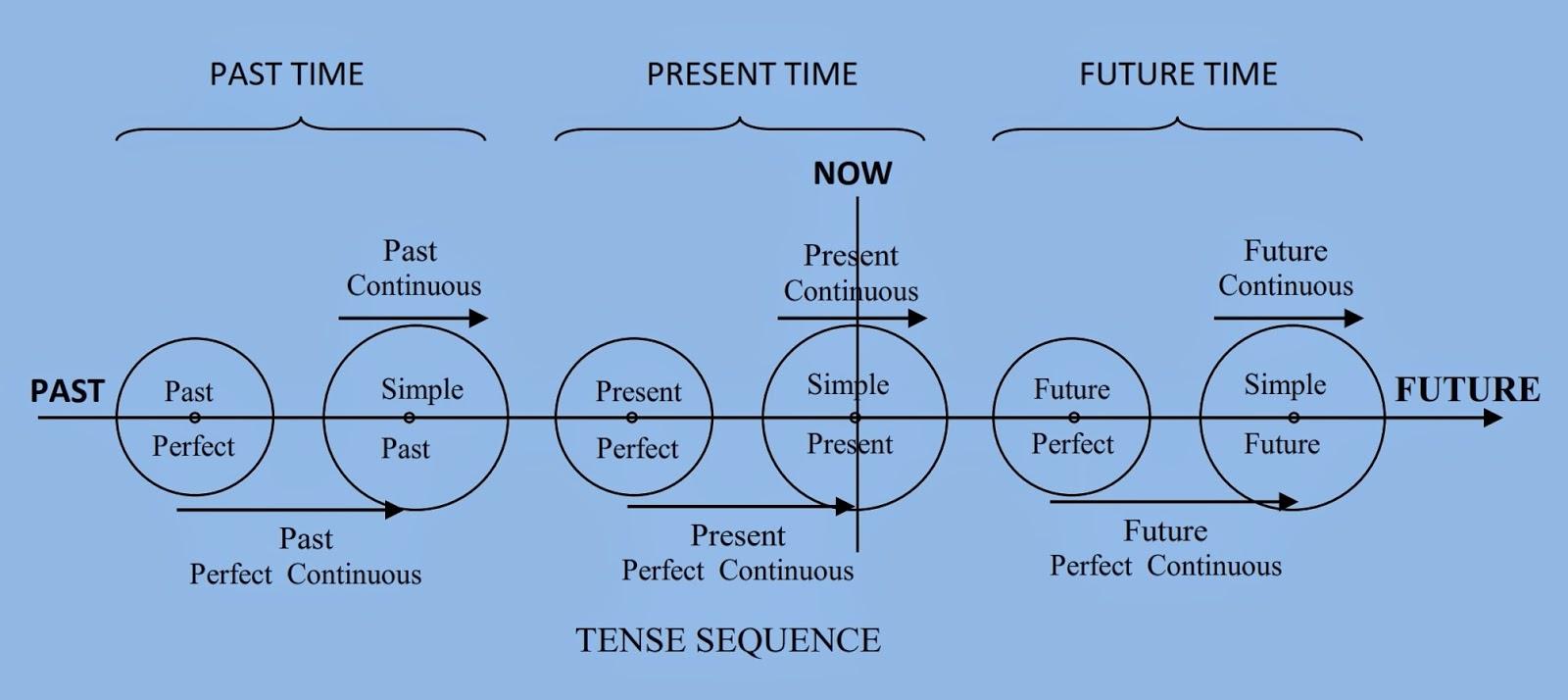 Yes easy english tenses berdasarkan ilustrasi diatas bahwa past time masa lalu telah lebih awal dibandingkan present time masa sekarang dan present time lebih awal ccuart Choice Image