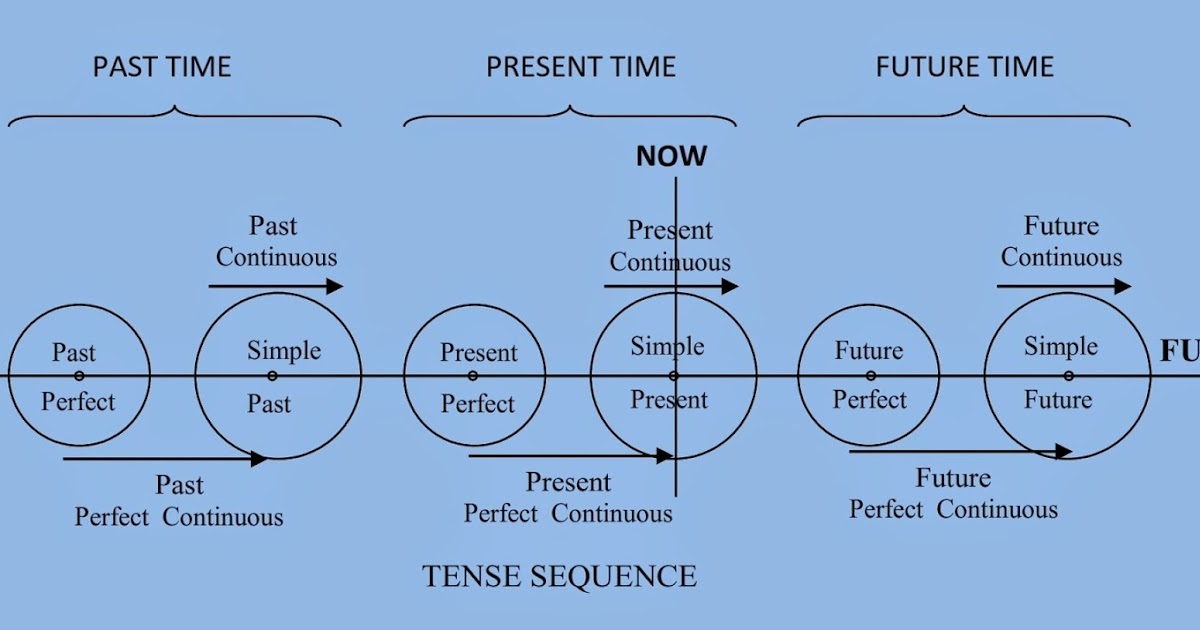 Yes easy english tenses ccuart Choice Image