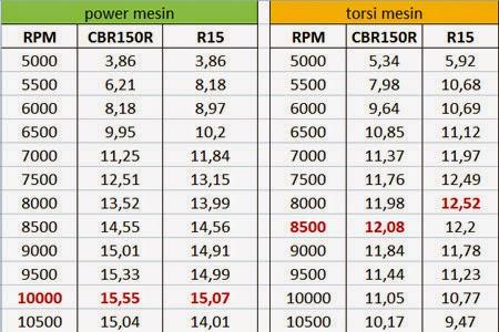Tes Kecepatan R15 vs CBR150R