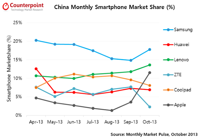 iPhone market share doubled even before launching country's biggest carrier