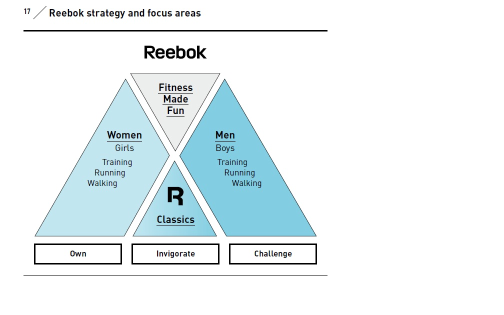 marketing pricing strategy on reebok