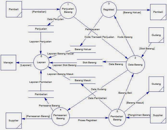 Perancangan sistem basis data inventory furniture bagian 1 belajar data flow diagram dfd level 0 ccuart Image collections