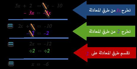 مثال المعادلة من الدرجة الأولى بمجهول واحد