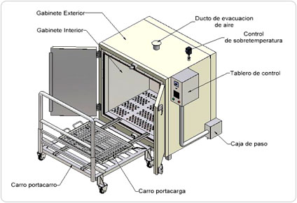 Vulcan heating horno de mufla for Estructura de una cocina industrial
