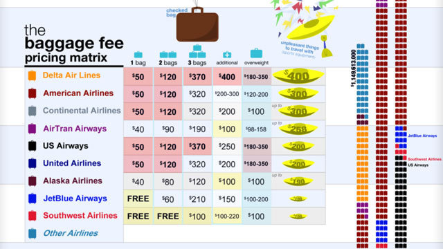 what are the baggage fees for spirit airlines
