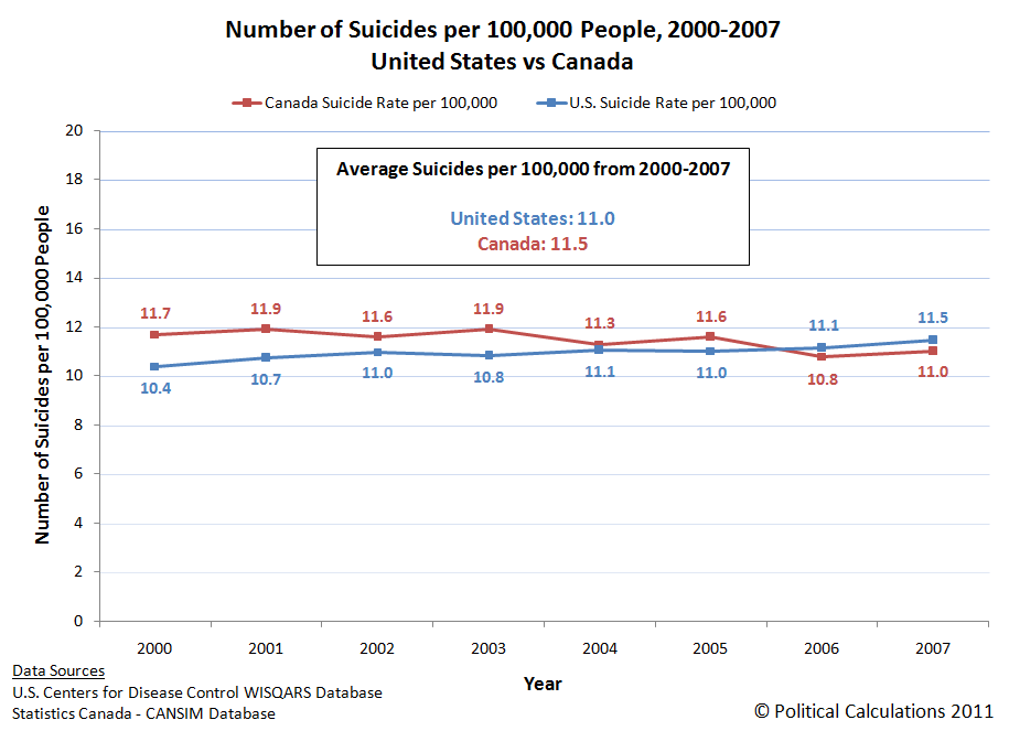 Number of Suicides per 100,000 People, 2000-2007, United States vs Canada