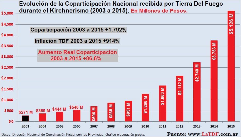 Coparticipación Nacional desde 2003 a 2015