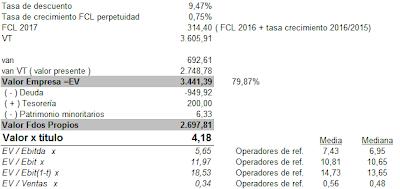 Valoraci%C3%B3n+DIA+DFC+021213.png