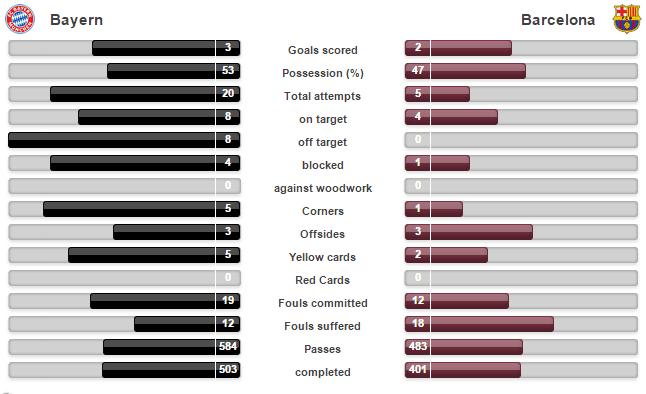 statistik-munchen-vs-barcelona