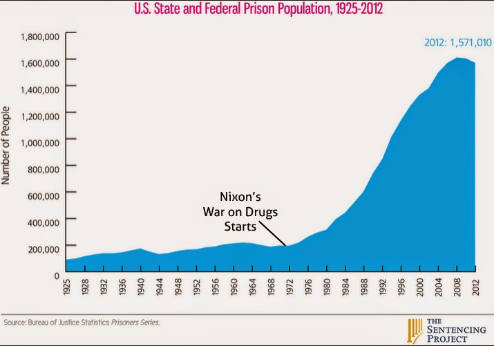 How Nixon's War on Drug Campaign has increased the Prison Population