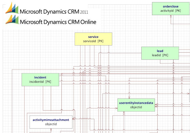 activity microsoft dynamics crm 2011 and microsoft dynamics crm Entity Relationship Diagram Design
