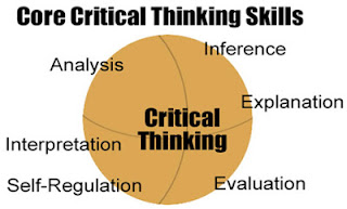 Berfikir Kritis (Critical Thinking)  Konsep Pengembangan Sains dan Teknologi