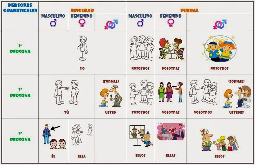 Los pronombres personales - Español para extranjeros