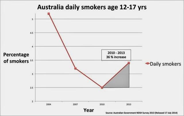 The plain packs farce is confirmed vaper cafe australia for Farcical failure