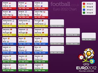 Hasil Lengkap Penyisihan Euro 2012