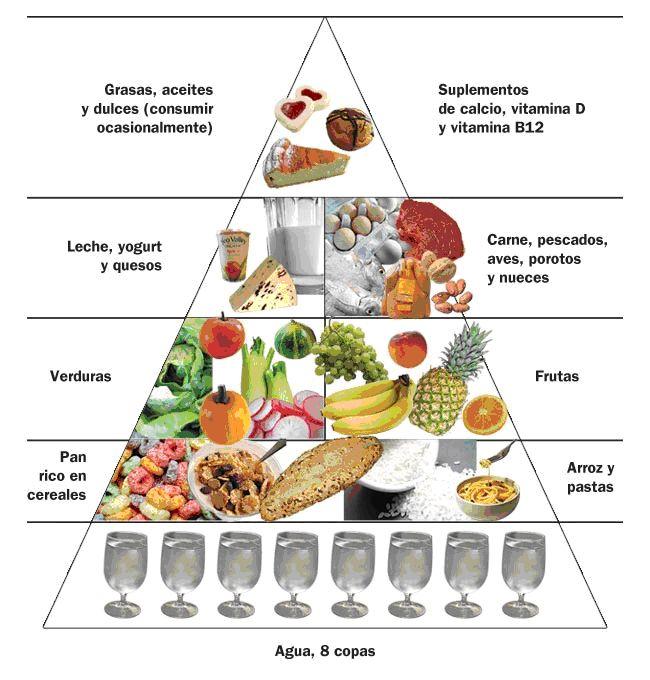 Los cuidados del cuerpo: Alimentación saludable