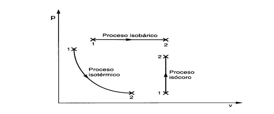 isotermico isocorico: