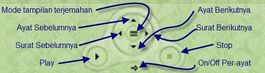 Keterangan tampilan navigasi pada player aplikasi Juz'amma untuk Pc