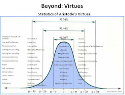 Aristotle's Statistics - Beyond Virtues