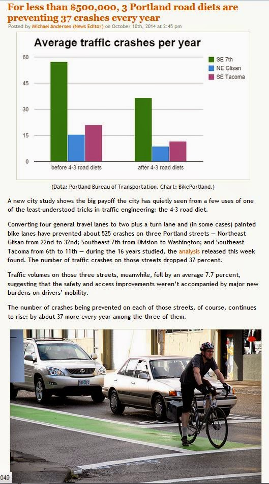 http://bikeportland.org/2014/10/10/less-500000-three-road-diets-preventing-37-crashes-every-year-112049#more-112049