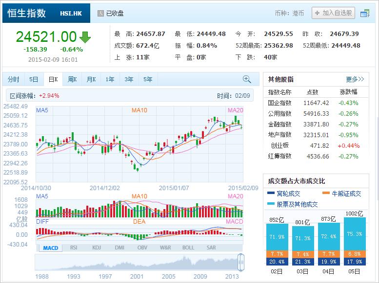中国株コバンザメ投資 香港ハンセン指数20150209