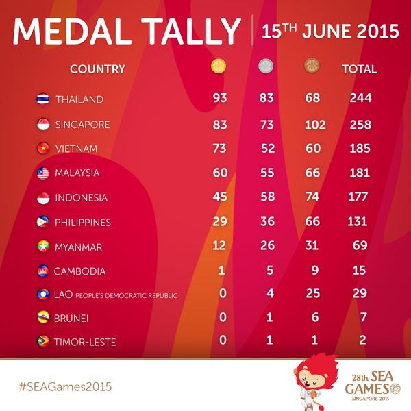 SEA Games 2015 Medal Standings