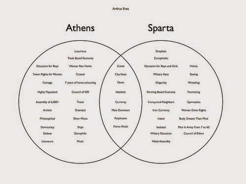 Sparta And Athens Venn Diagram Yolarnetonic