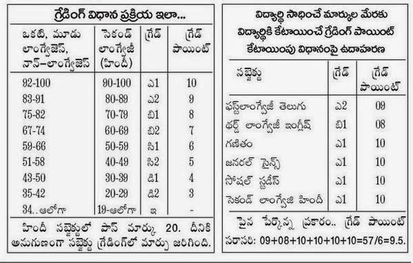 Telangana/TS Tenth Class / SSC Grades 2015 and Grading Process with Marks Range,How to calculate grading marks for 10th class/ssc,ssc memo,Telugu,Hindi,English,Maths,Physical Science,Bio-Sci,Social Grading points,hindi pass marks,ssc pass marks,10th Class/SSC Grades 2015 and Grading Process in Telangana/TS