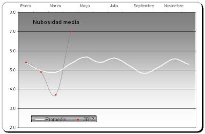 Gráfica nubosidad media Abril 2012