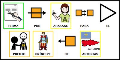 http://www.peticionpublica.es/pview.aspx?pi=ARASAAC