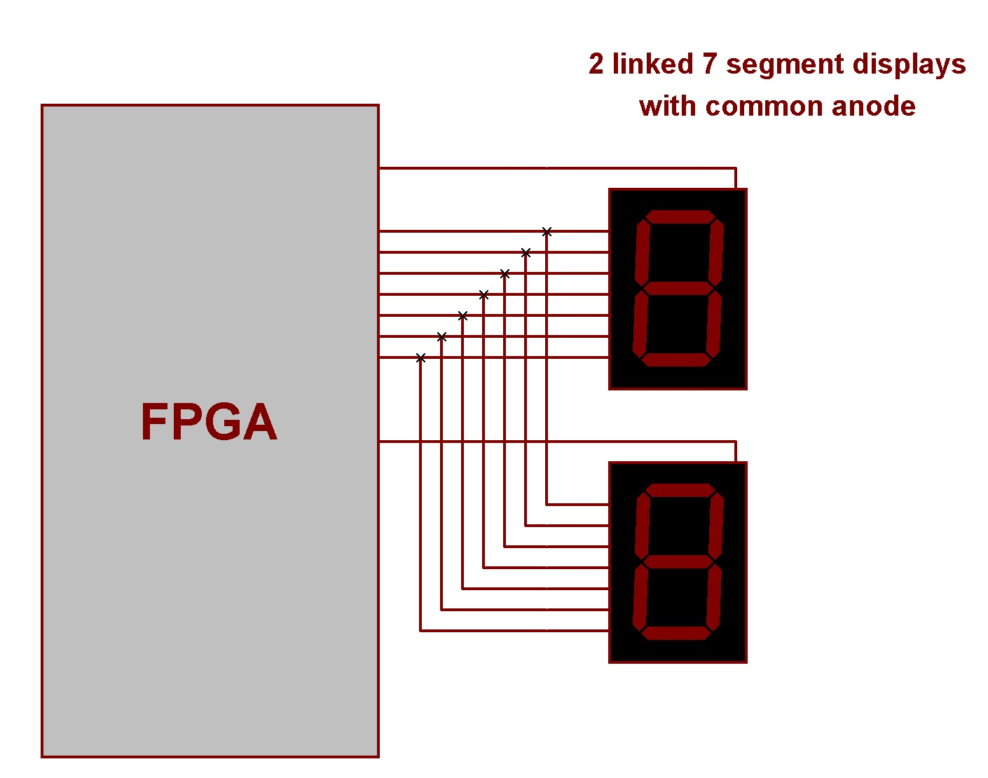 Fpga Tutorials 7 Segment Displays Segments Of Seven Display