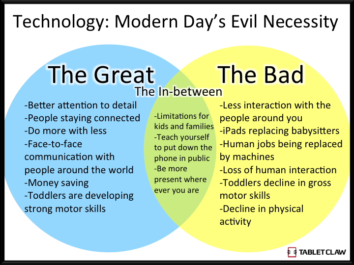 technology good or bad essay is technology good or bad essay