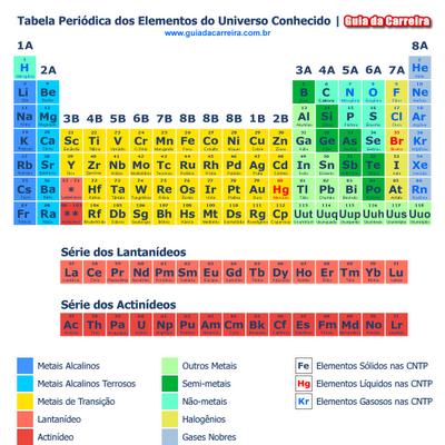 TABELA PERIÓDICA COMPLETA PARA IMPRIMIR 2012-2013