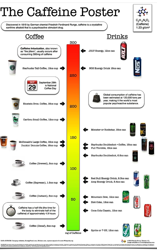 The Caffeine Poster, How Much Caffeine Are You Drinking? [new infographic]