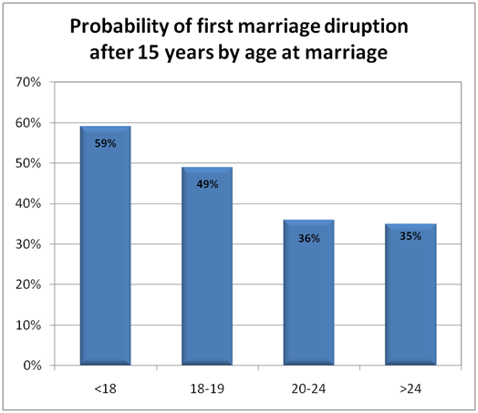 college marriage statistics