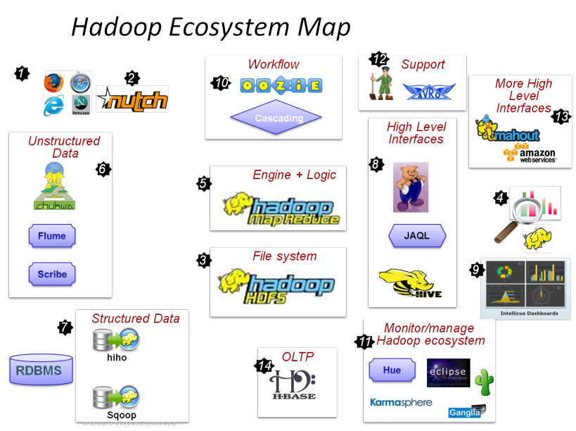 Apache Hadoop is an excellent framework for processing, storing and analyzing large volumes of unstructured data - aka Big Data.