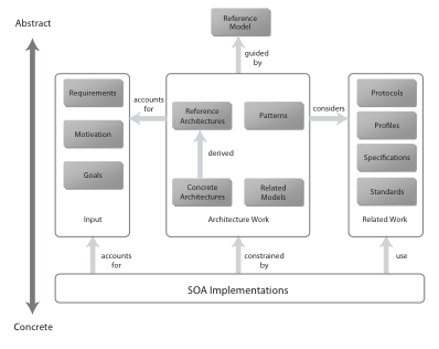 Architectural thesis conceptual framework